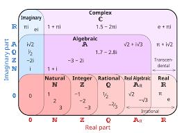 Number System Chart Algebra Number Sets