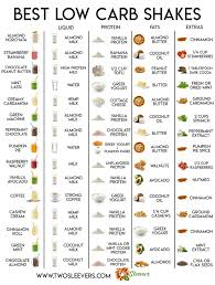 Smoothie Recipe Chart Best Low Carb Protein Shakes With Easy To Read Chart