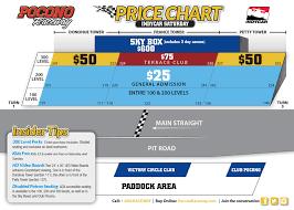 Indycar Saturday Pocono Raceway Pocono 400 Gander Rv 400