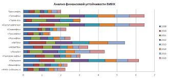 Нефтяная и газовая промышленность АО Сургутнефтегаз сегодня  Рисунок