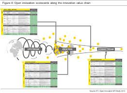 Innovation at  M case analysis Scribd