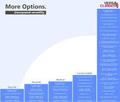 Elliptical Comparison Chart Cardio Equipment Options Comparison Chart Versaclimbers