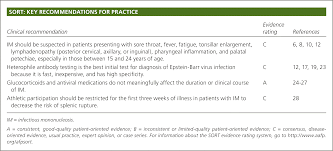 Ebv Interpretation Chart Common Questions About Infectious Mononucleosis American