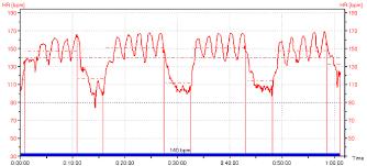 Пульcометры polar Все модели по низким ценам Доставка   тот момент соответствовала ЧСС около 155 на спусках ЧСС опускается значительно ниже ЧСС АнП Между кругами делался небольшой контрольный отдых если