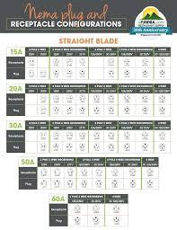 Nema Electrical Plug Chart Onourway Co
