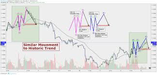 Eur Usd Historical Chart Eur Usd Repeat Of Historic Movement Watch For Reversal For