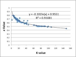 Intrinsic Viscosity Of Polymer Solution And Hansen