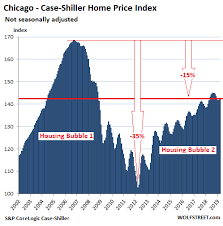 From Less Splendid Housing Bubbles To Crushed Markets In