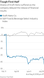 Kraft Heinz Writes Down 1 2 Billion As Brands Wither Wsj