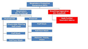 Respiratory Protective Equipment Health And Safety Authority