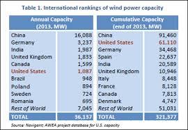 Wind Load Chart Wind Load Factor