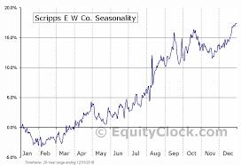Scripps E W Co Nasd Ssp Seasonal Chart Equity Clock