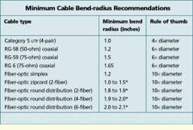 Fiber Optic Cable Diameter Chart The Case For A 2 Inch Cable Bend Radius Cabling