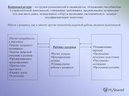 Презентация на тему Продвижение персонала формирование резерва   планирование карьеры Контрольная работа по дисциплине Управление персоналом 2 Кадровый