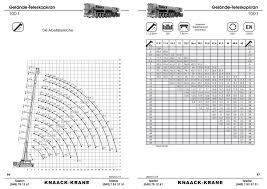 Ltm 1090 4 2 Load Chart Tdkv Carsten Thevessen Tdkv Twitter