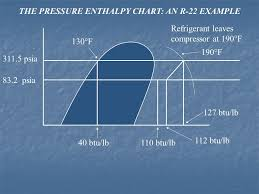 Section 1 Theory Of Heat Unit 3 Refrigeration And