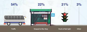 Chart A Bus The Other Transit Crisis How To Improve The Nyc Bus System