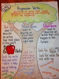Verb Tense Anchor Chart Teaching Progressive Verbs Using An Anchor Chart And A
