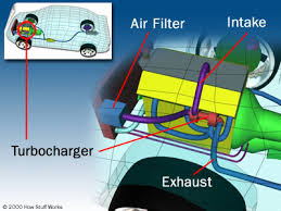 how forced induction works turbo supercharger turbocharger diagram