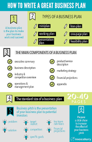 How To Write A Great Business Plan Full Guide