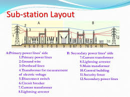 typical layout of a sub station sub station