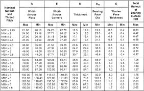 Hex Nut Dimensions Chart Metric Heavy Hex Nuts Zero Products Inc