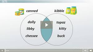 Mutually Inclusive Venn Diagram Set Theory Venn Diagrams Exclusive Events Video Lesson