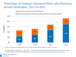 Epipen Chart Drug Channels Epipen Channel Economics And The Great Pbm