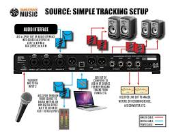 source dangerous music source simple tracking setup