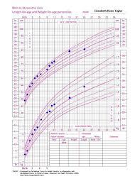 Expert Baby Height Weight Chart Singapore Baby Groeth Chart