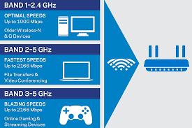 Ac5300 Wireless Router Shootout D Link Vs Linksys Vs Tp