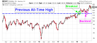 Wday Stock Chart Workday Inc Nasdaq Wday Backtests Make For The Best Time