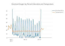 Dissolved Oxygen By Percent Saturation And Temperature