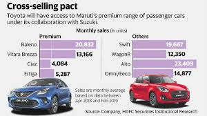 Baleno Size Chart Toyota Suzuki Car Deals A Boon Or Bane For Maruti