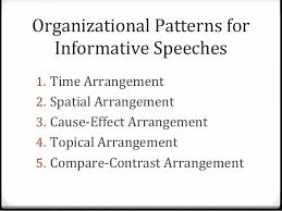 Speech Organizational Patterns Magnificent Outlining Organizing Your Speech