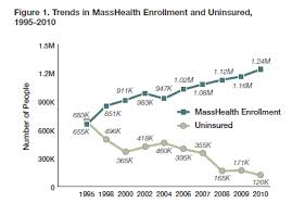 Masshealth Eligibility Income Chart The Basics Of Masshealth Health Care For All