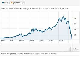 Lehman Stock Chart Sek Usd Chart