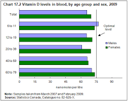 Many Have Inadequate Vitamin D