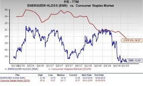 Cstp Chart 2018 Should Value Investors Pick Energizer Holdings Enr Stock