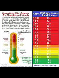 Hgb A1c Range Chart Pin By Terry Terrytalks On Diabetic Diet For Healthy Living