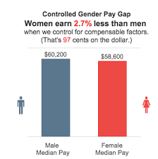 Pay Gap Chart 5 Charts That Explain The Gender Pay Gap The Fiscal Times