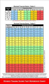 Revised Trauma Score Wikipedia