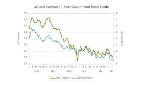 Asia Times Chart Of The Day Us And German 10 Year Yields