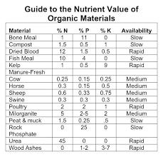 Vegetable Garden Fertilizer Chart Garden Fertilizer Home Depot Increte Info