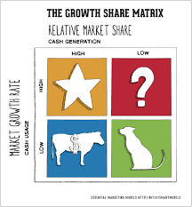 Characteristics Of Four Market Structures Matrix Chart How To Use The Bcg Matrix Smart Insights Digital Marketing
