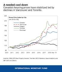 Canada Post Rates 2014 Chart Canadas Housing Market Slowdown Imf Blog