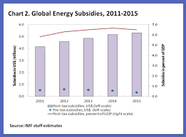 How Are Energy Subsidies Calculated World Economic Forum