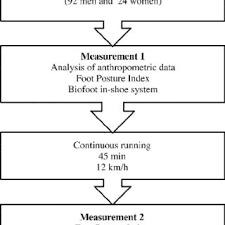 Foot Posture Index Scores Before And After Running