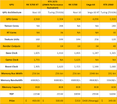 Gpu Compare Chart Amds Rx 5700 And Rx 5700 Xt Reviewed Rdna Puts Radeon Back