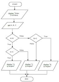 43 Great If Then Flow Chart Template | Flowchart